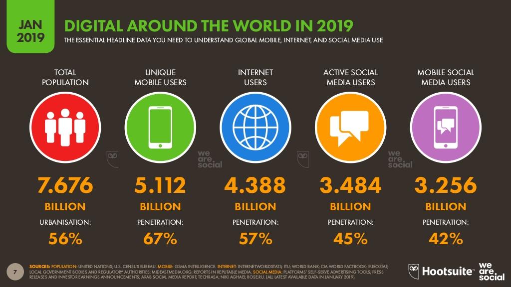 ¿Cómo aprovechar el aumento de Internet para hacer crecer tu negocio?